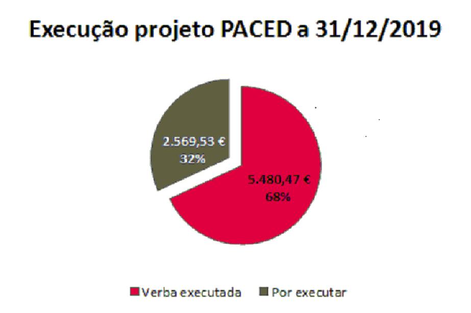 Execução Orçamental disponível no site do PACED